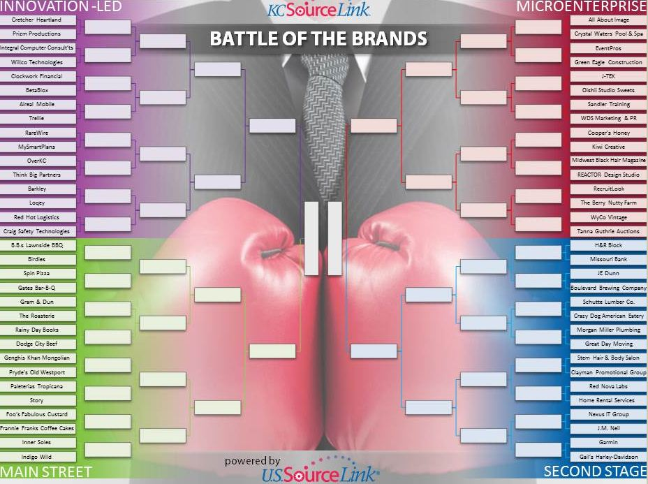 KCSourceLink's 2013 Battle of the Brands